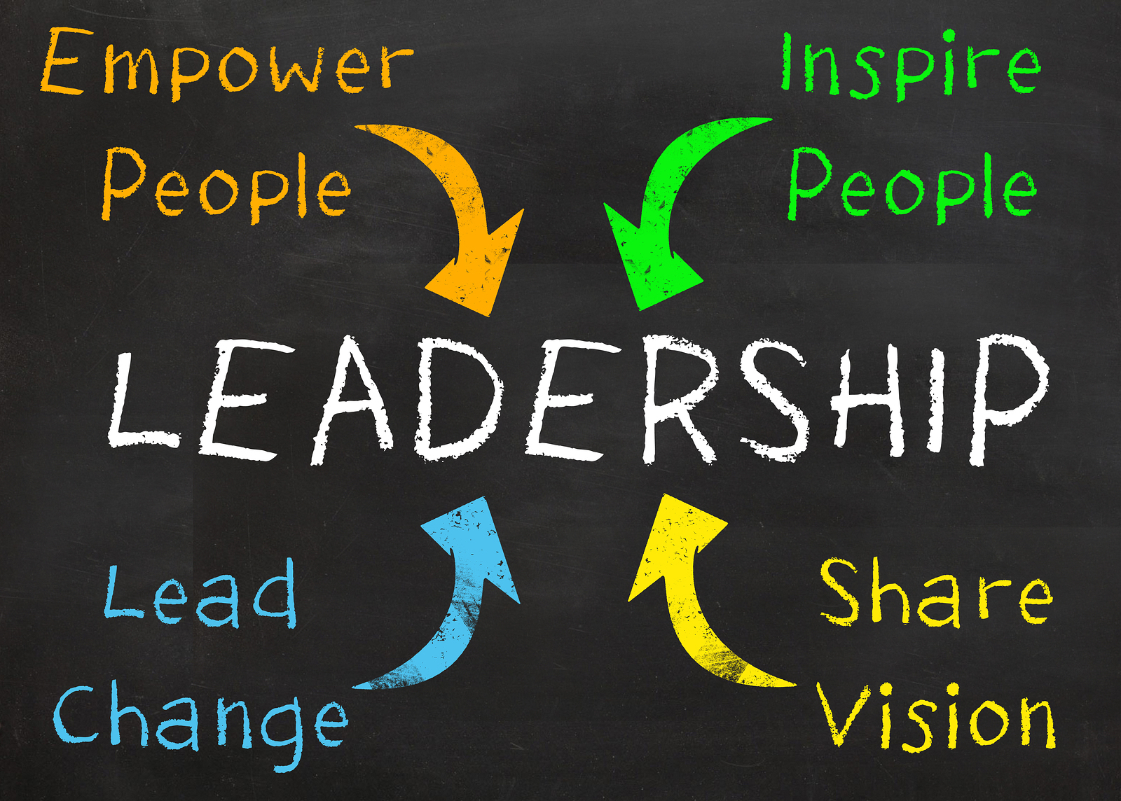 Learn All About Leadership With These Tips